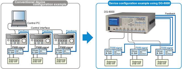 Ví dụ cấu hình thiết bị thông thường và ví dụ cấu hình thiết bị sử dụng DG-8000