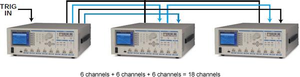 6 kênh + 6 kênh + 6 kênh = 18 kênh